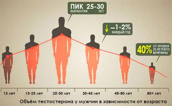 общий тестостерон простатит